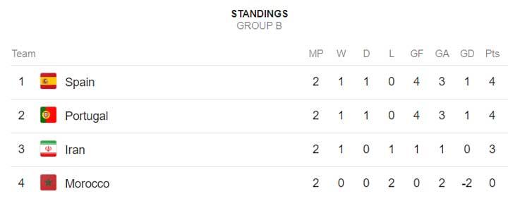 Gol Mujur Spanyol Bikin Group B Panas