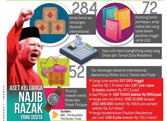 Mantan Perdana Menteri Malaysia Najib Razak