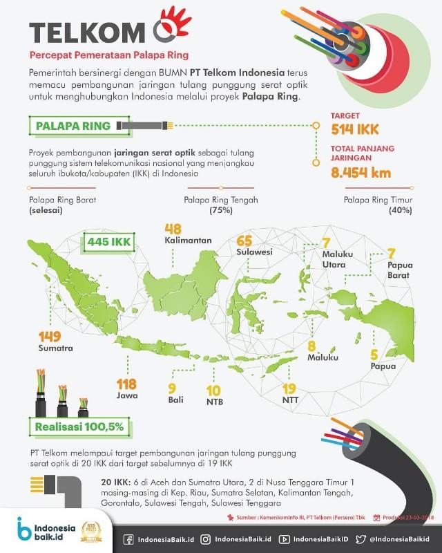 Menkominfo: Palapa Ring Paket Timur Sudah 40 Persen