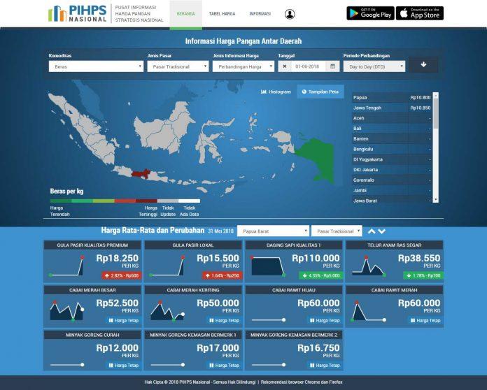 10 Rekomendasi TPID Papua Barat: Dari Jaman Now, Pola Bertani, Produk Turunan, Sampai Investasi
