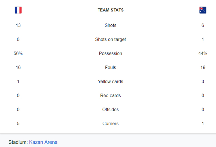 Tonton Gol-golnya, Ayam Jantan Perancis Patok Kanguru Australia 2:1