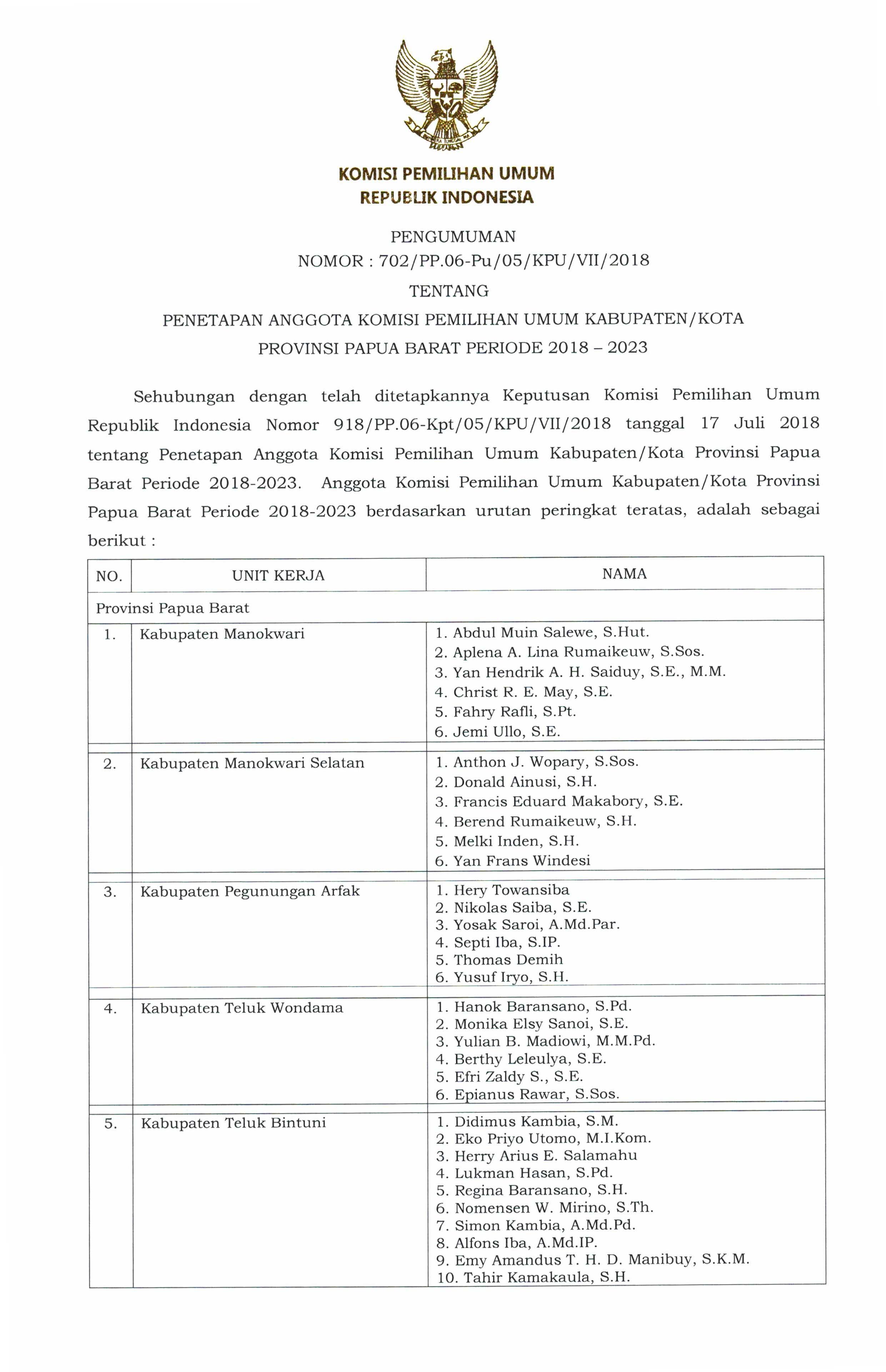 Anggota KPU Kabupaten Kota se Papua Barat 2018-2023