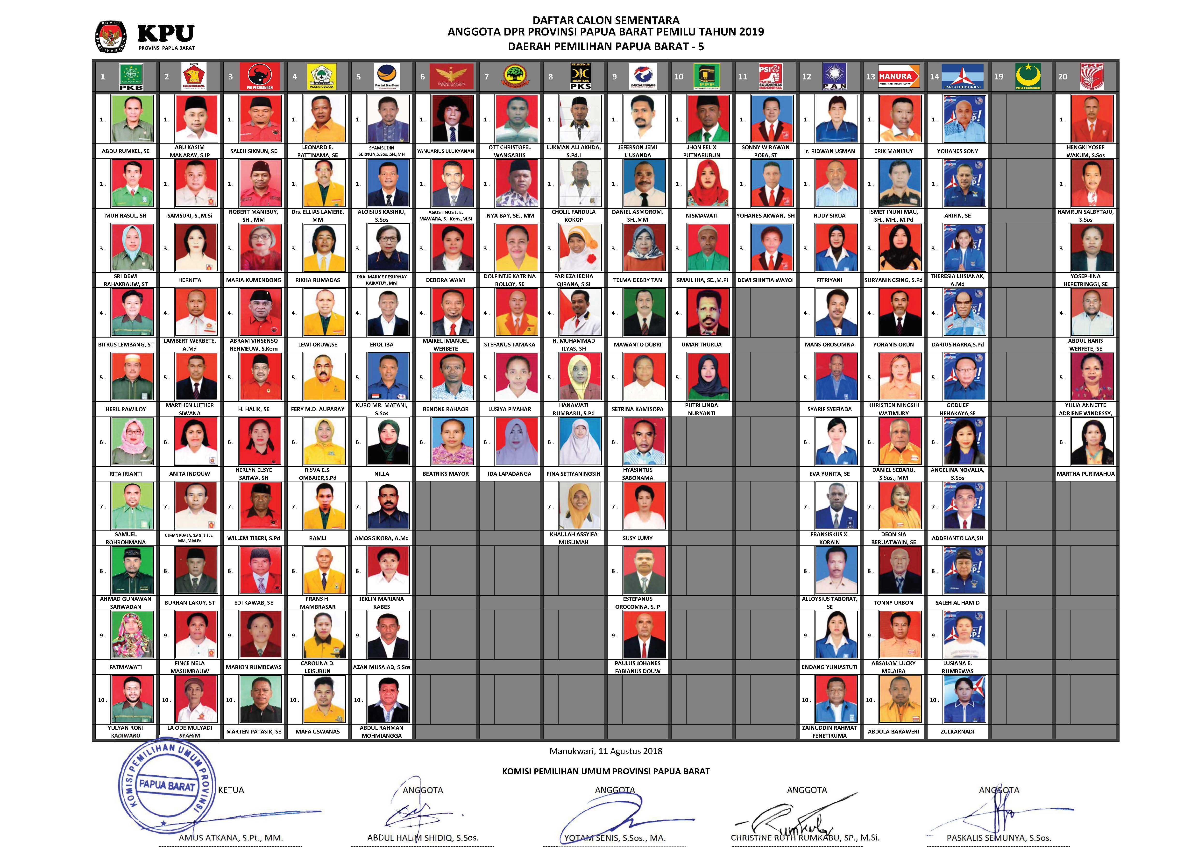 DCS Dapil 5 Papua Barat