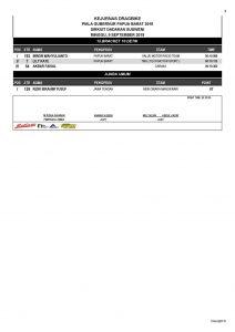 Hasil Kejurnas Swallow Drag Bike Region 5-6 Putaran 7 di Susweni