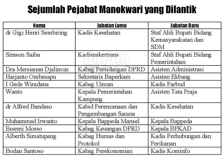 Bupati Manokwari Lantik 21 Pejabat Eselon 2