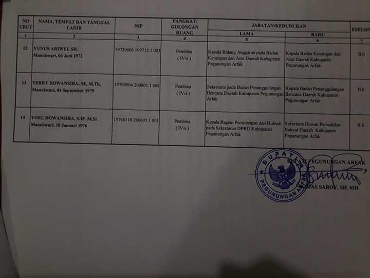 Bupati Pegaf Lantik 14 Pejabat Eselon 2, Ini Daftarnya