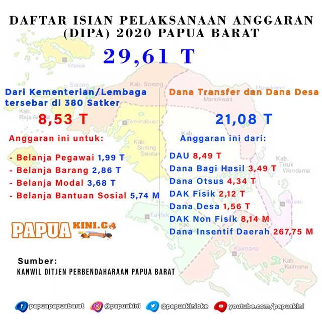 DIPA Papua Barat 2020 Capai 29,61 Triliun