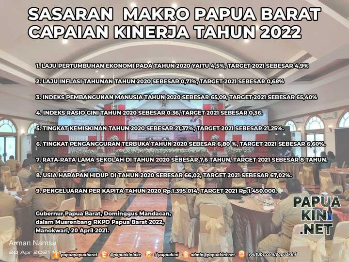 Sasaran Makro 2022 Papua Barat