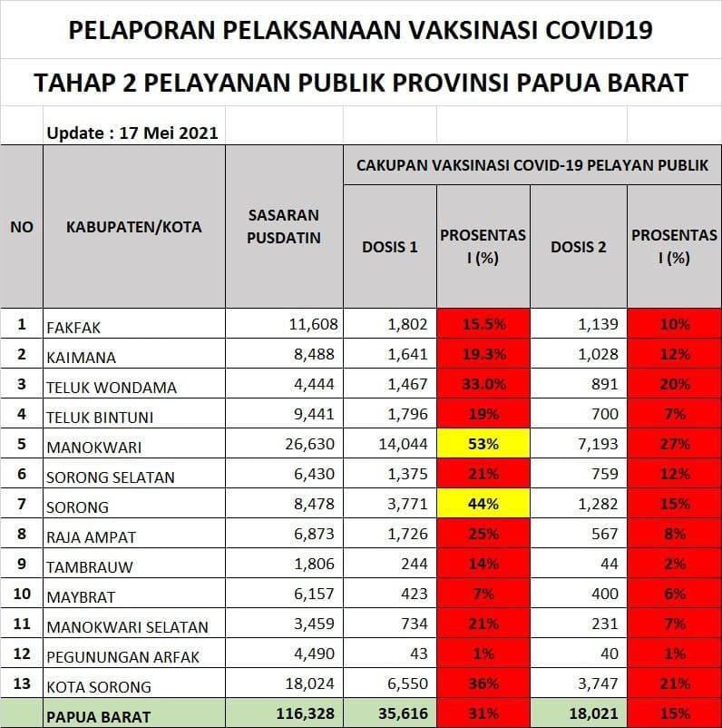 Vaksinasi Covid 19 Papua Barat, Lansia dan Pelayan Publik Masih Rendah