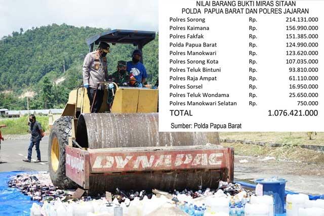 Polda Papua Barat Sita Miras 1 M