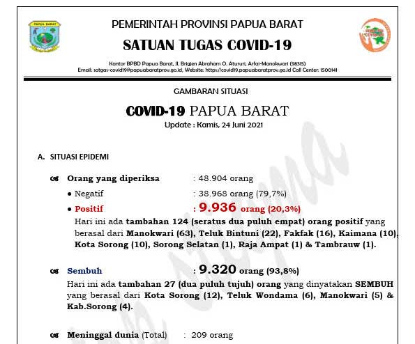 Dalam 3 Pekan Positif Covid 19 Papua Barat Meroket
