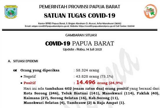 Ya Ampun, Hari Ini Positif Covid-19 Papua Barat Tambah 602