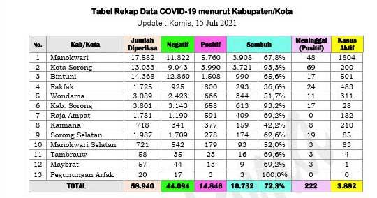15 Juli 2021 Tambahan Positif Covid-19 Papua Barat Turun 50 Persen