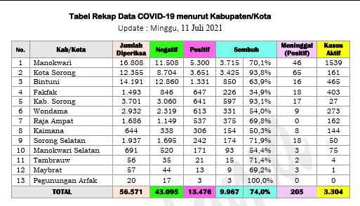 Positif Covid-19 Papua Barat Bertahan di Ratusan Orang Per Hari