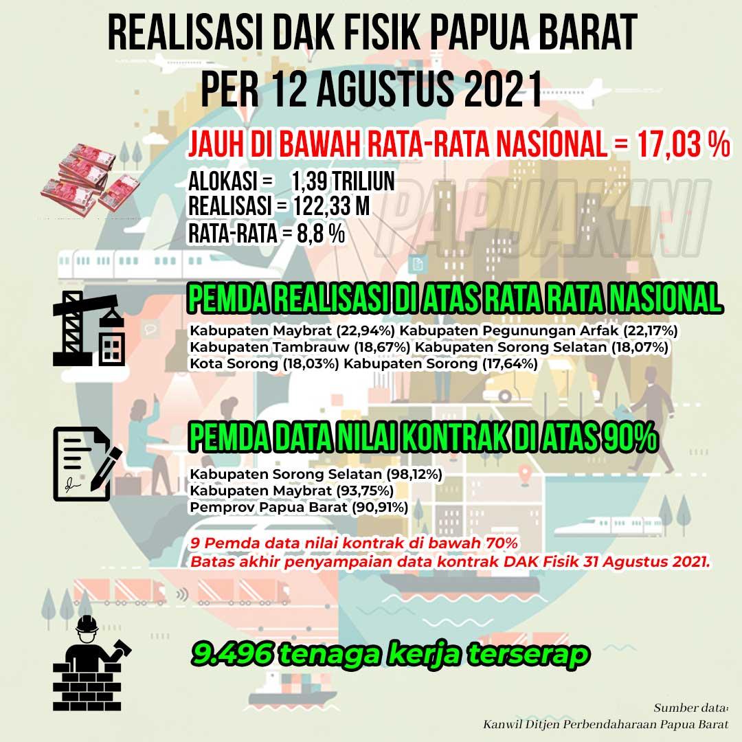 Realisasi DAK Fisik Papua Barat per 12 Agustus 2021
